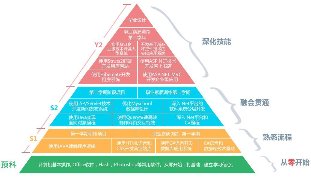 郑州北大青鸟翔天信鸽软件开发课程设置
