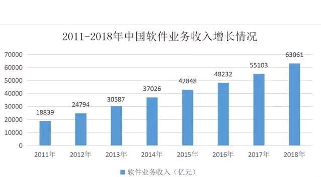 2018年软件行业收入保持较快增长