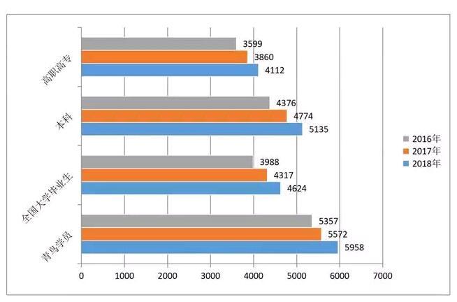 全国北大青鸟毕业学员的平均薪酬突破 5958 元