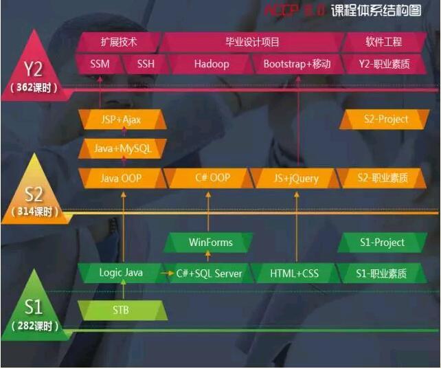 郑州北大青鸟ACCP软件工程师课程