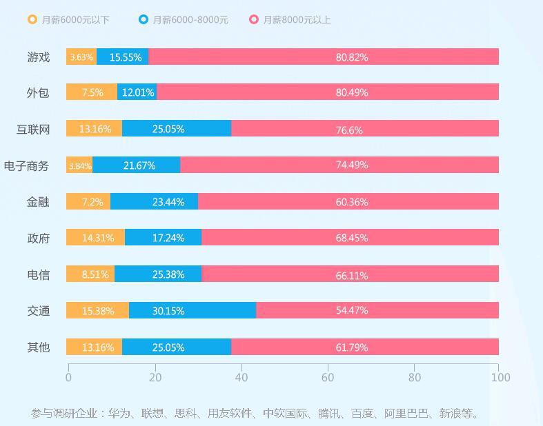在郑州北大青鸟翔天信鸽校区学软件开发前途无限