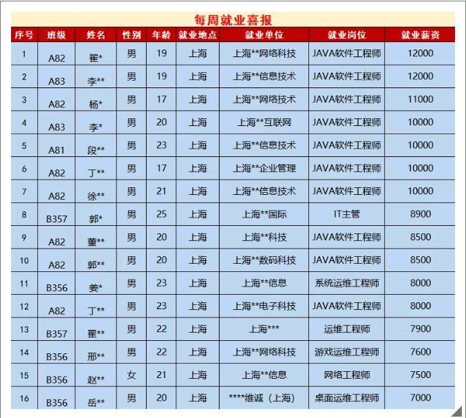 郑州北大青鸟翔天信鸽上周就业喜报,7人月入过万