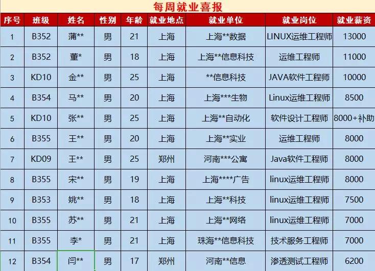 郑州北大青鸟翔天信鸽近期两周的就业数据
