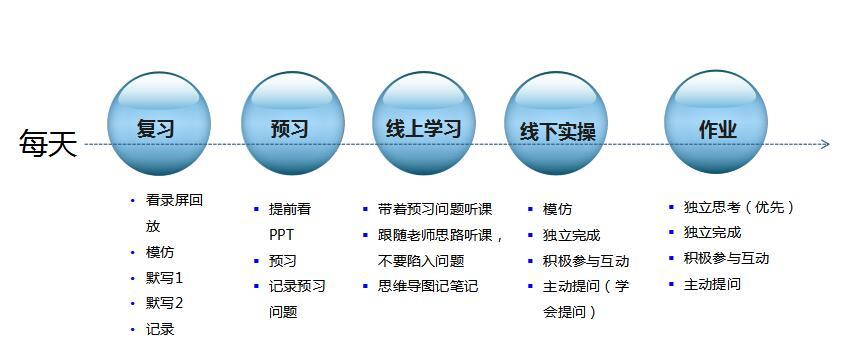 北大青鸟郑州翔天信鸽校区2月3号全面实施线上教学