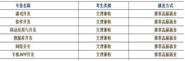 郑州北大青鸟计算机单招专业设置