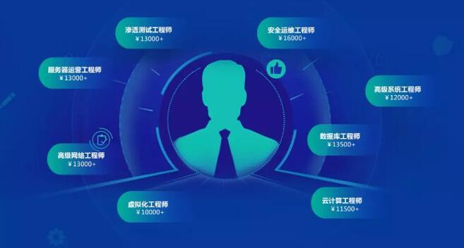 郑州北大青鸟翔天信鸽校区BCNT网络工程师专业课程介绍