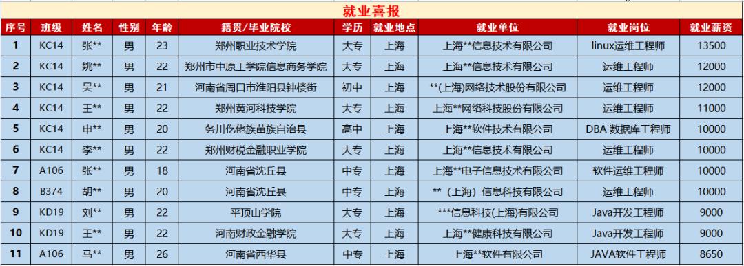 郑州北大青鸟学校就业怎么样呢