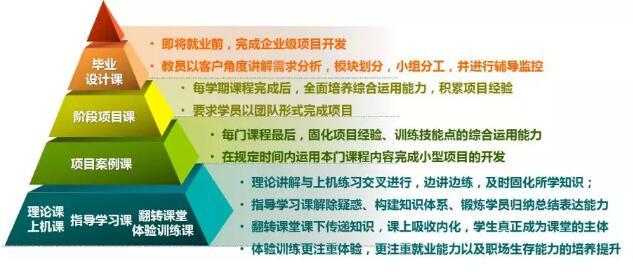 郑州北大青鸟翔天信鸽校区BCSP软件编程工程师课程详细介绍