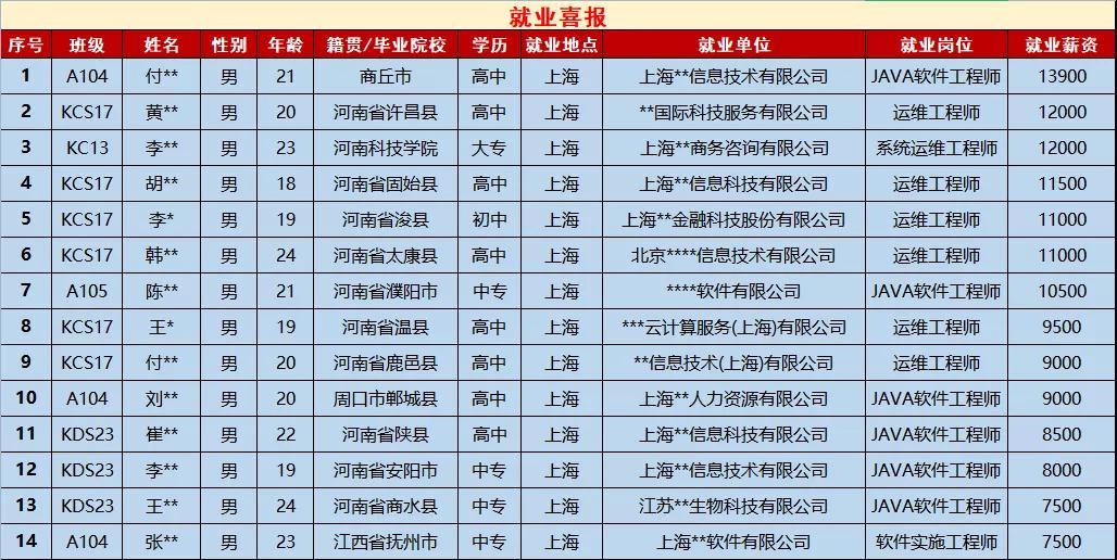 郑州北大必威betway866翔天信鸽学员从0基础到月薪13900元