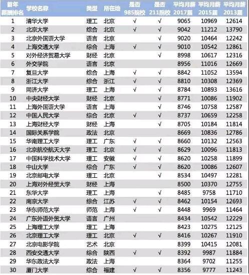 咱拿数据说话郑州北大必威betway866不是在骗你学软件开发