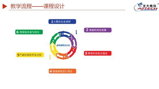 北大青鸟郑州翔天信鸽学校教学模式、学习方式