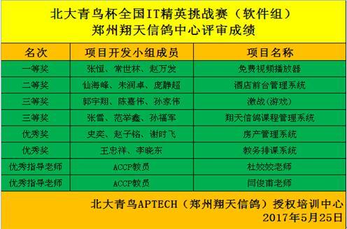 郑州北大青鸟翔天信鸽校区IT精英赛颁奖典礼