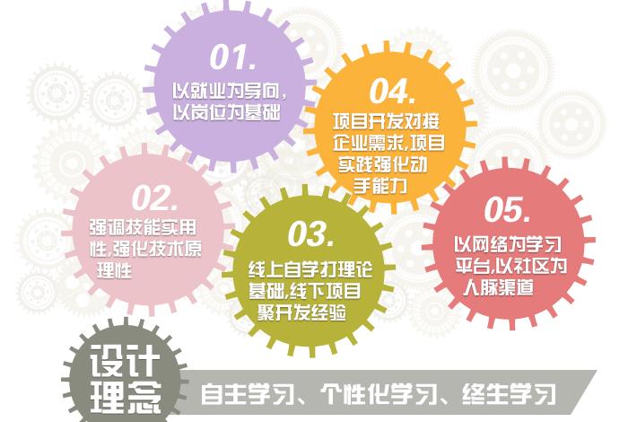 郑州北大青鸟学士后.net课程设计理念