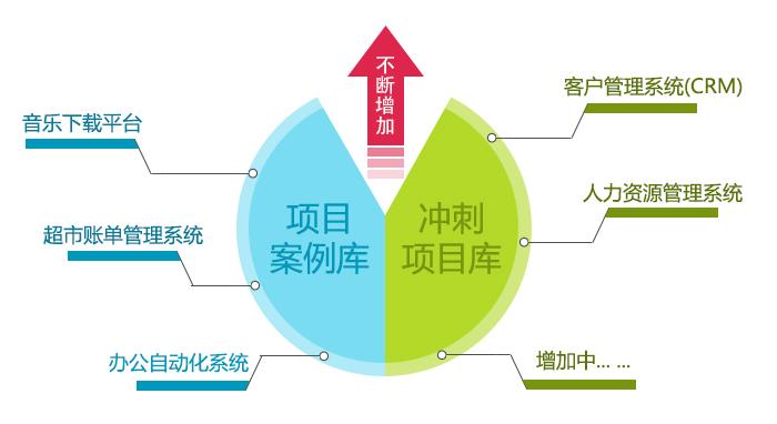 郑州北大青鸟学士后.net课程大型项目实战及开发
