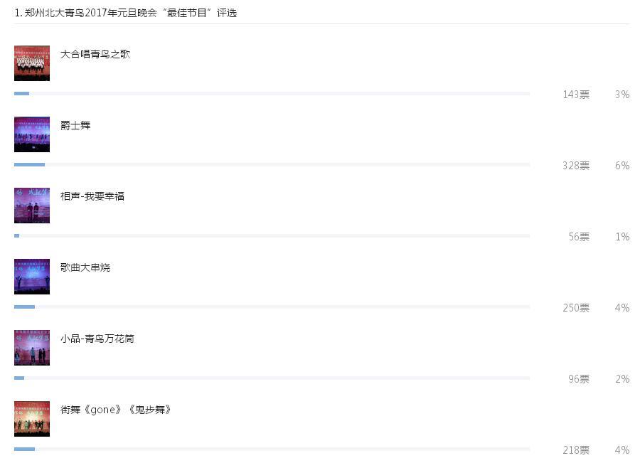 郑州北大青鸟翔天信鸽2017元旦文艺汇演节目投票截图