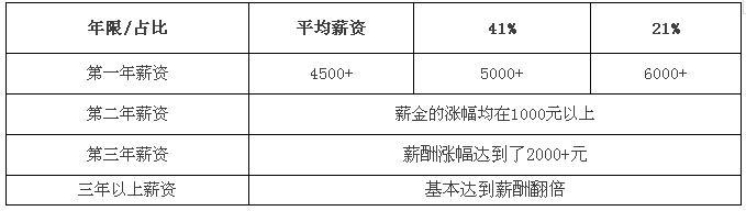 郑州北大青鸟毕业学员薪资增长水平