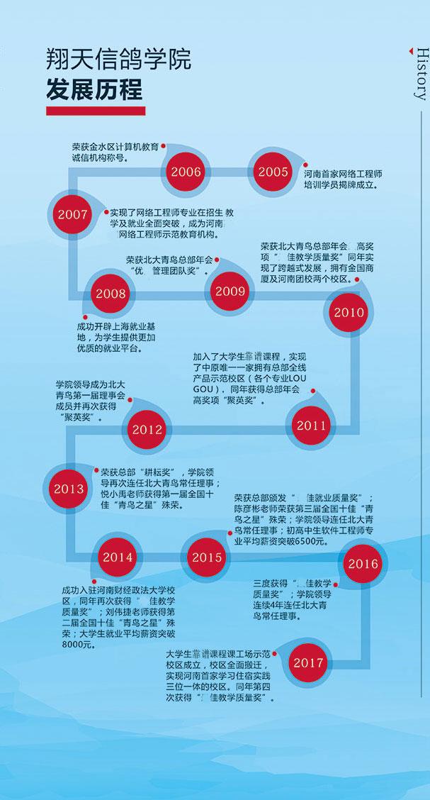 郑州技术学校多如何选择合适的学校