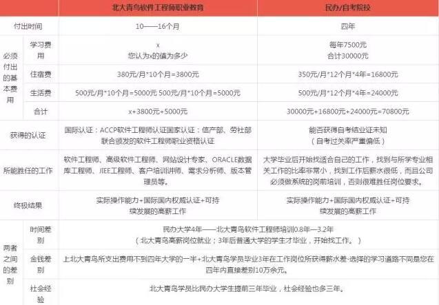 郑州北大青鸟翔天信鸽学费一览表