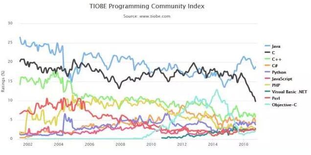 Top 10编程语言TIOBE指数走势(2002-2016)