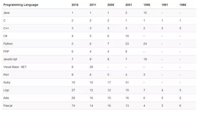 Top 10编程语言排行榜更长期走势(1986-2016)