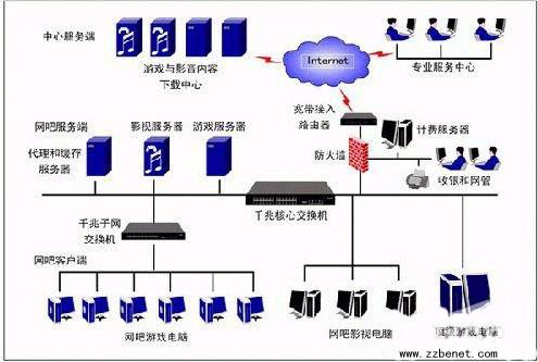 宽带路由器连接案例