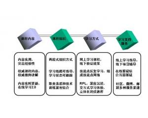 郑州北大青鸟ACCP课程介绍Java课程培训内容介绍