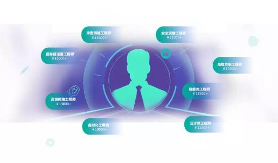 郑州北大青鸟网络工程师课程最新详解